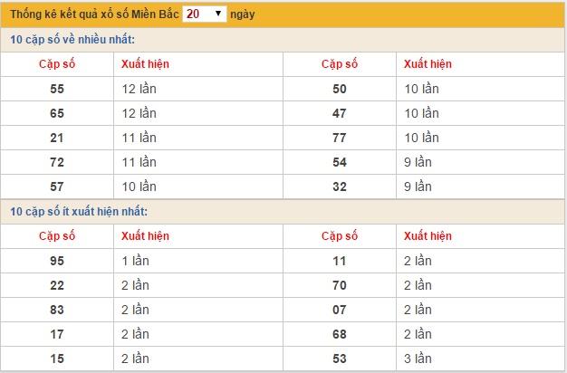 XSMB-thu-4-ket-qua-xsmb-20-ngay-thu-4-ngay-19112014