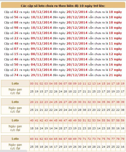 xsmb-chu-nhat-thong-ke-loto-gan-ket-qua-xsmb-chu-nhat-ngay-21-12-2014