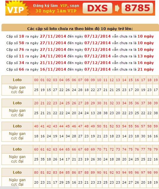 xsmb-thu-2-thong-ke-loto-gan-ket-qua-xsmb-thu-2-ngay-08122014