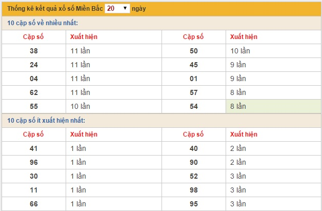 xsmb-thu-5-thong-ke-dac-biet-ket-qua-XSMB-thu-5-ngay-04122014