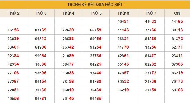 xsmb-thu-6-thong-ke-dac-biet-ket-qua-xsmb-thu-6-ngay-05122014