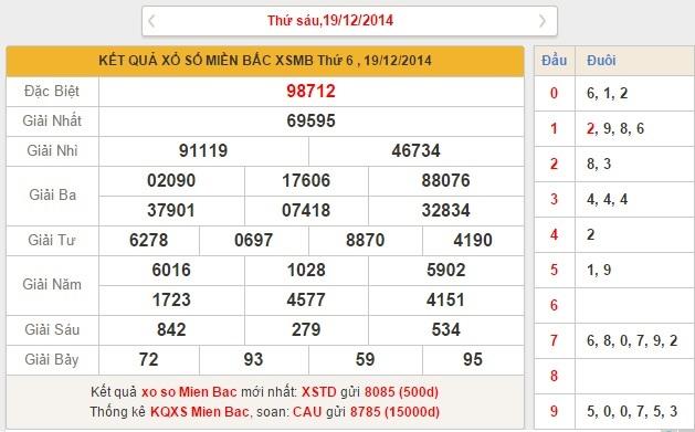 XSMB thứ 7 - phân tích kết quả xổ số miền bắc ngày 20
